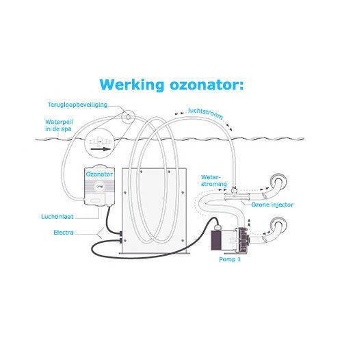 werking-ozonator-spatotaal